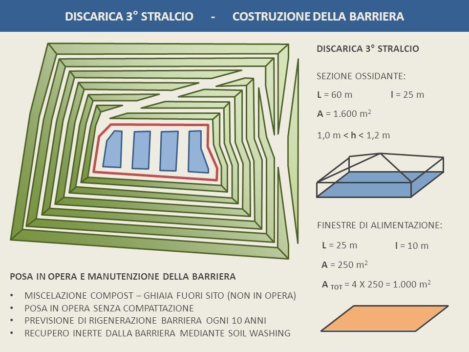 DISCARICA 3° STRALCIO - COSTRUZIONE DELLA BARRIERA SEZIONE OSSIDANTE: L = 60 m l = 25 m A = 1.600 m 2 1,0 m < h < 1,2 m DISCARICA 3° STRALCIO FINESTRE