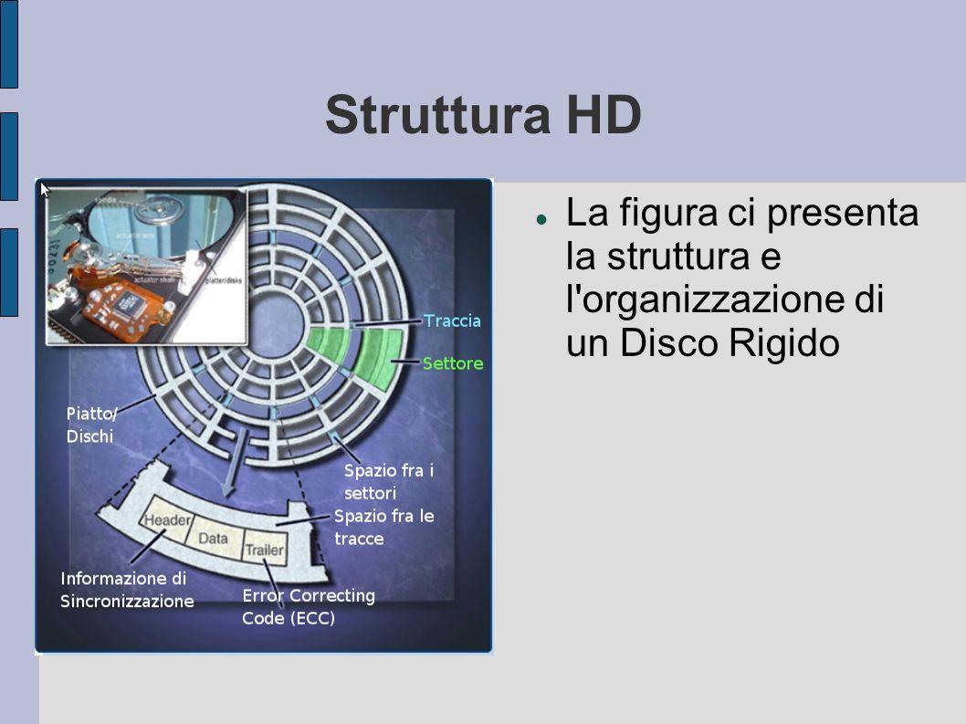 Struttura HD La figura ci presenta la struttura e l organizzazione di un Disco Rigido