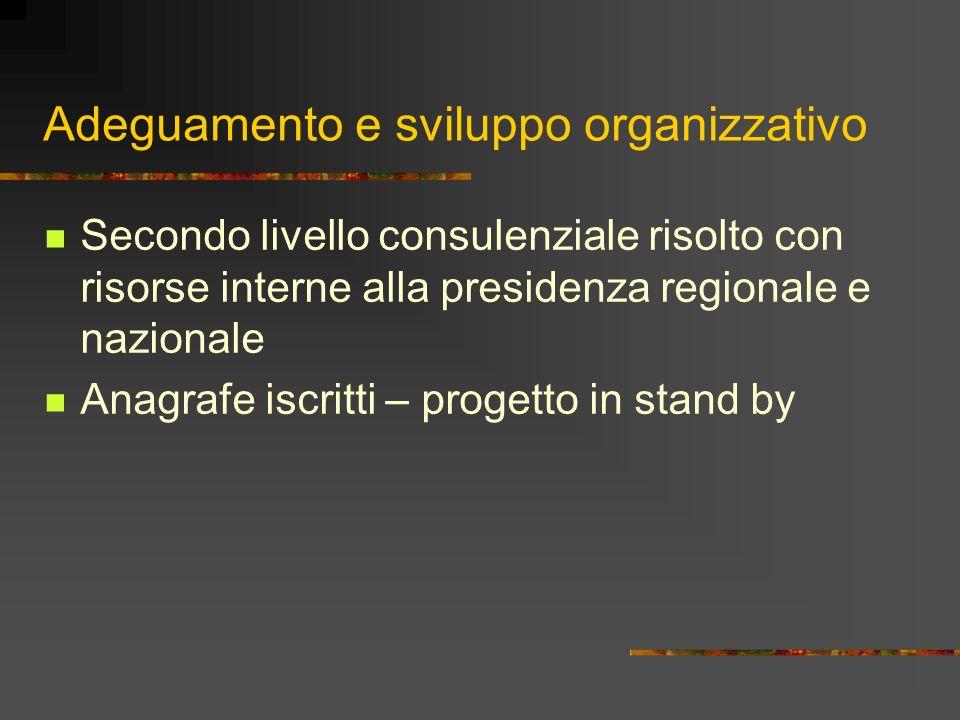 Adeguamento e sviluppo organizzativo Secondo livello consulenziale risolto con risorse interne alla presidenza regionale e nazionale Anagrafe iscritti – progetto in stand by