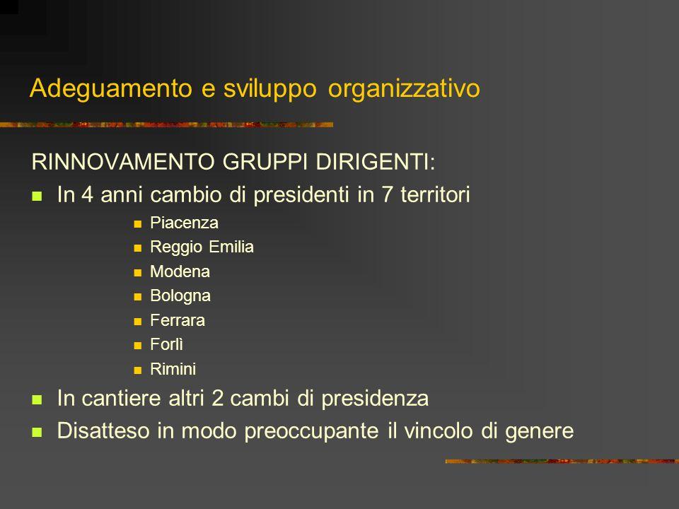 Adeguamento e sviluppo organizzativo RINNOVAMENTO GRUPPI DIRIGENTI: In 4 anni cambio di presidenti in 7 territori Piacenza Reggio Emilia Modena Bologn
