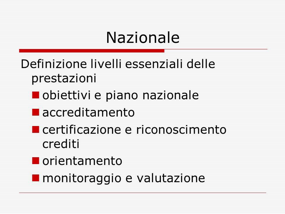 Nazionale Definizione livelli essenziali delle prestazioni obiettivi e piano nazionale accreditamento certificazione e riconoscimento crediti orientamento monitoraggio e valutazione