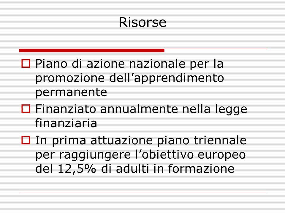 Risorse Piano di azione nazionale per la promozione dellapprendimento permanente Finanziato annualmente nella legge finanziaria In prima attuazione piano triennale per raggiungere lobiettivo europeo del 12,5% di adulti in formazione
