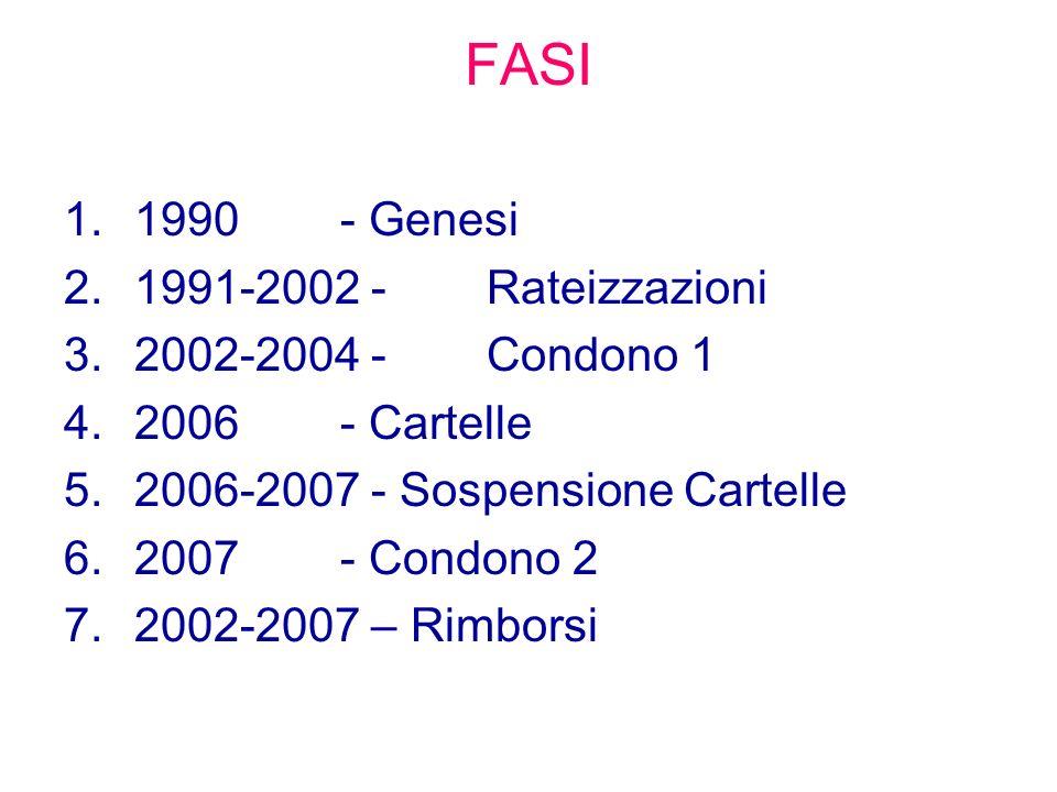 FASI 1.1990 - Genesi 2.1991-2002 -Rateizzazioni 3.2002-2004 -Condono 1 4.2006 - Cartelle 5.2006-2007 - Sospensione Cartelle 6.2007 - Condono 2 7.2002-