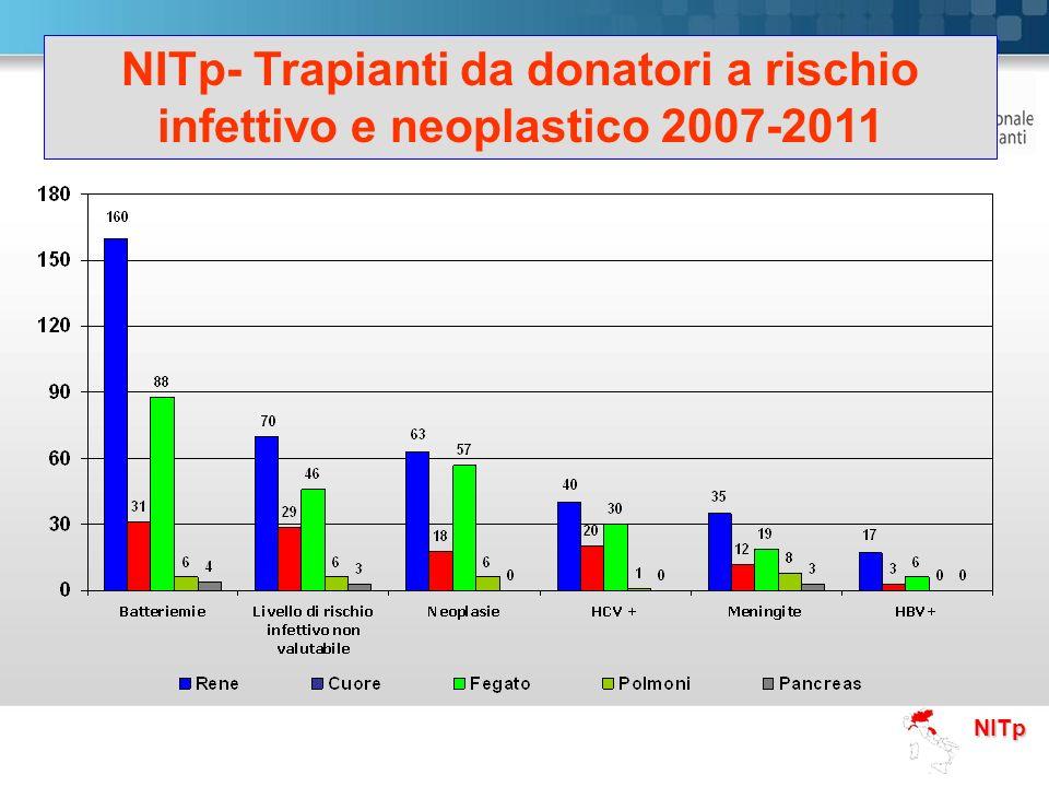 NITp NITp- Trapianti da donatori a rischio infettivo e neoplastico 2007-2011