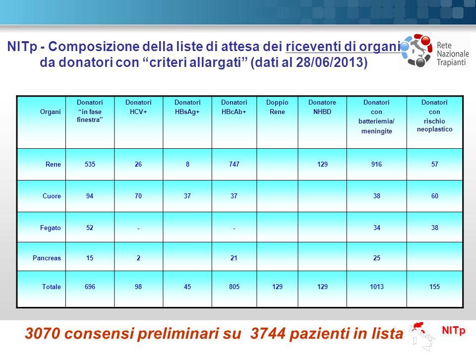 NITp NITp - Composizione della liste di attesa dei riceventi di organi da donatori con criteri allargati (dati al 28/06/2013) Organi Donatori in fase