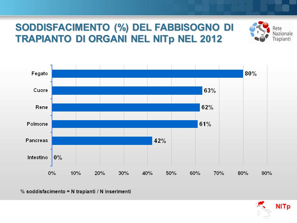 NITp SODDISFACIMENTO (%) DEL FABBISOGNO DI TRAPIANTO DI ORGANI NEL NITp NEL 2012 % soddisfacimento = N trapianti / N inserimenti