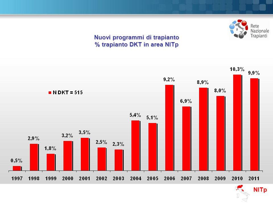 NITp Nuovi programmi di trapianto % trapianto DKT in area NITp