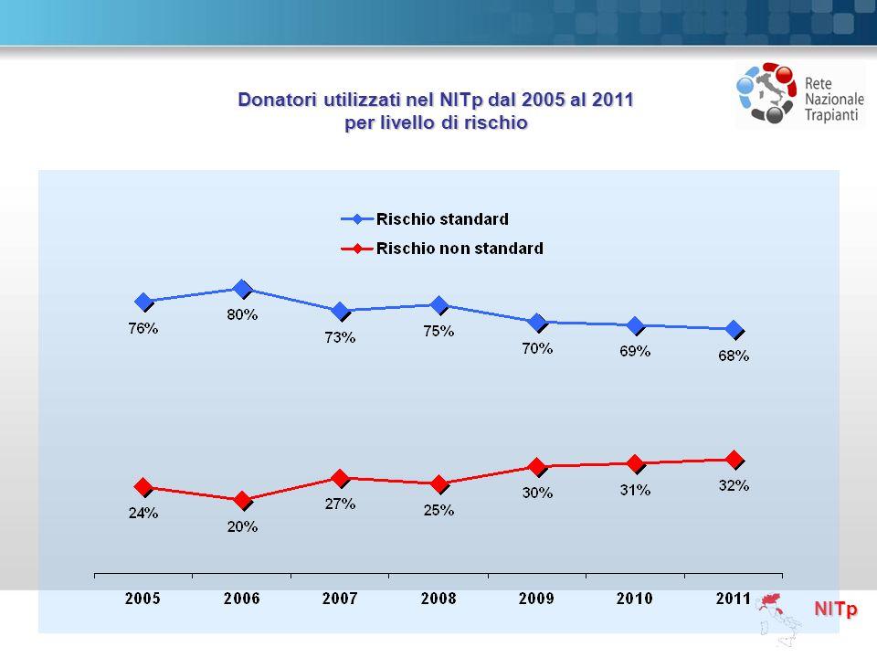 NITp Donatori utilizzati nel NITp dal 2005 al 2011 per livello di rischio