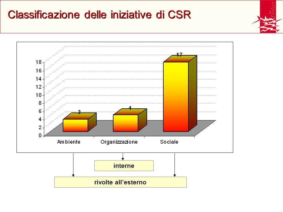 Classificazione delle iniziative di CSR rivolte allesterno interne