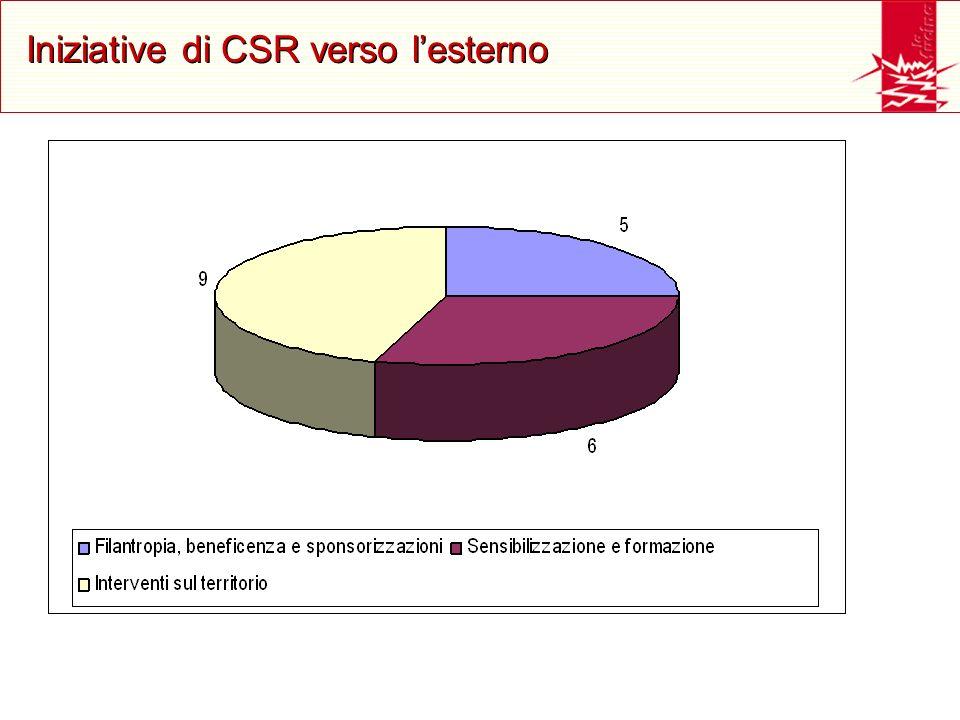 Iniziative di CSR verso lesterno