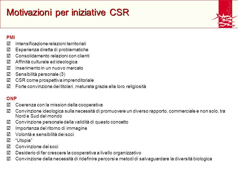 Motivazioni per iniziative CSR PMI Intensificazione relazioni territoriali Esperienza diretta di problematiche Consolidamento relazioni con clienti Af
