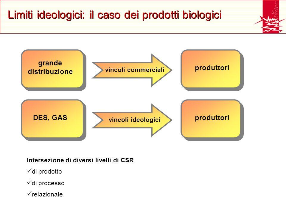 Limiti ideologici: il caso dei prodotti biologici grande distribuzione vincoli commerciali produttori DES, GAS vincoli ideologici produttori Intersezi