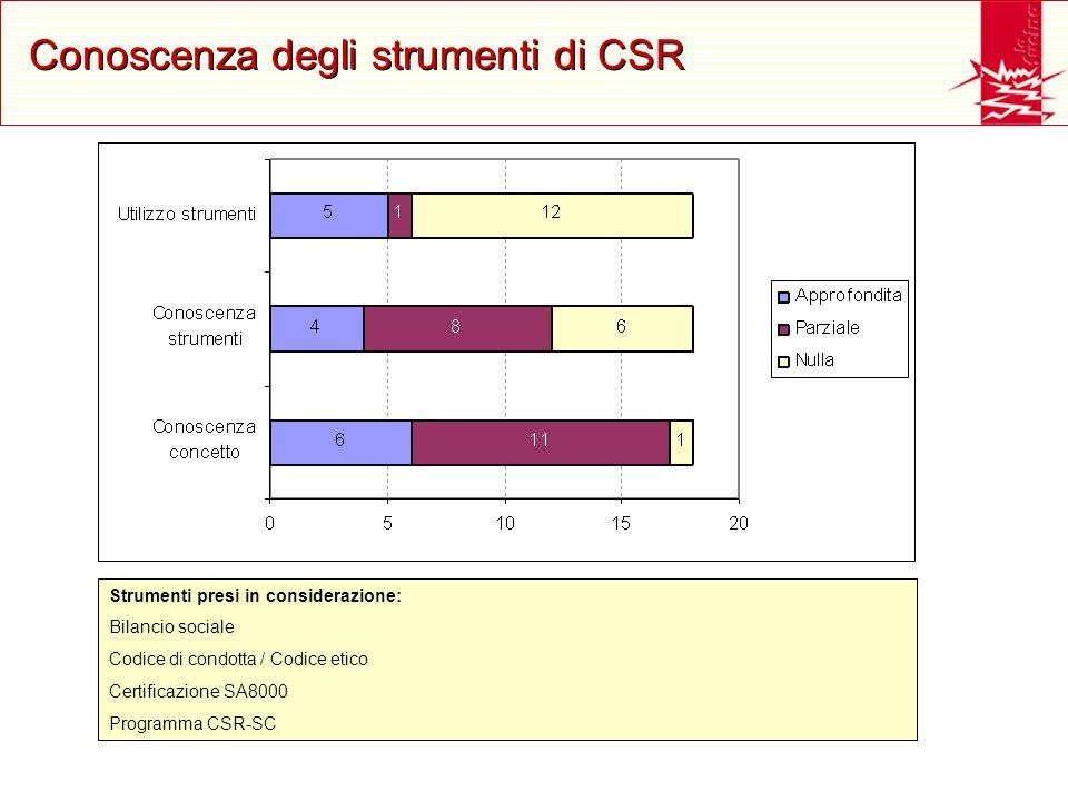 Fonti di informazione sulla CSR