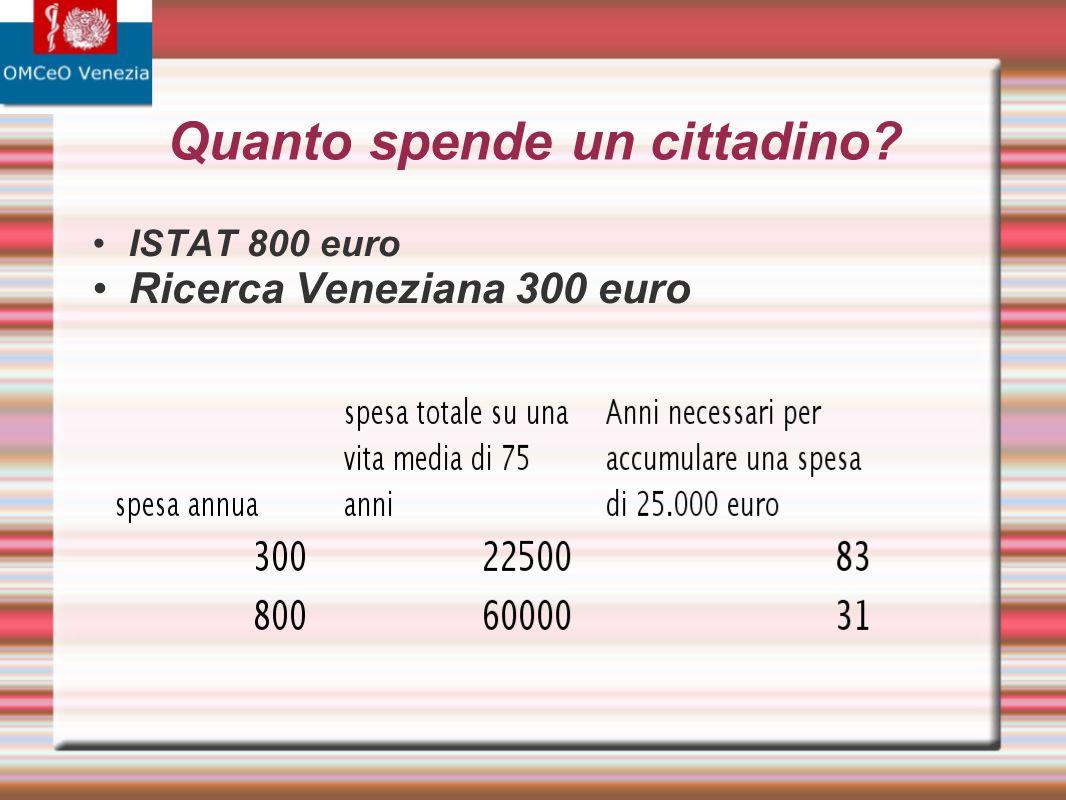 Quanto spende un cittadino? ISTAT 800 euro Ricerca Veneziana 300 euro
