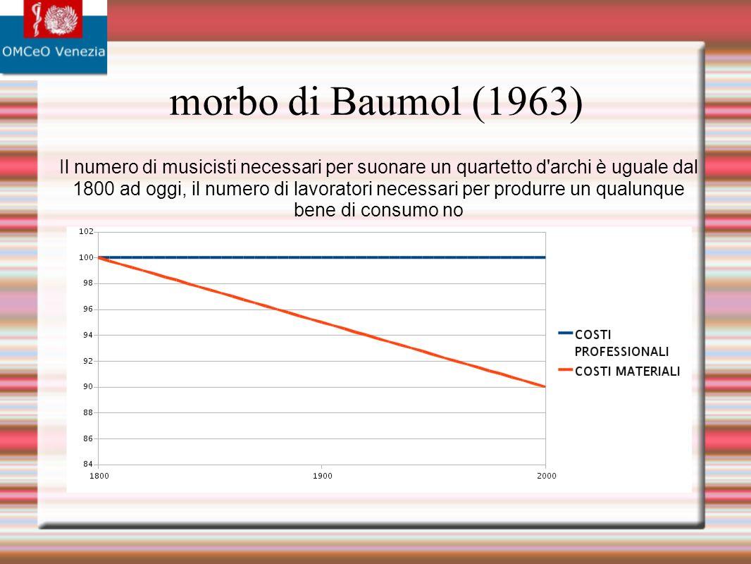 morbo di Baumol (1963) Il numero di musicisti necessari per suonare un quartetto d archi è uguale dal 1800 ad oggi, il numero di lavoratori necessari per produrre un qualunque bene di consumo no