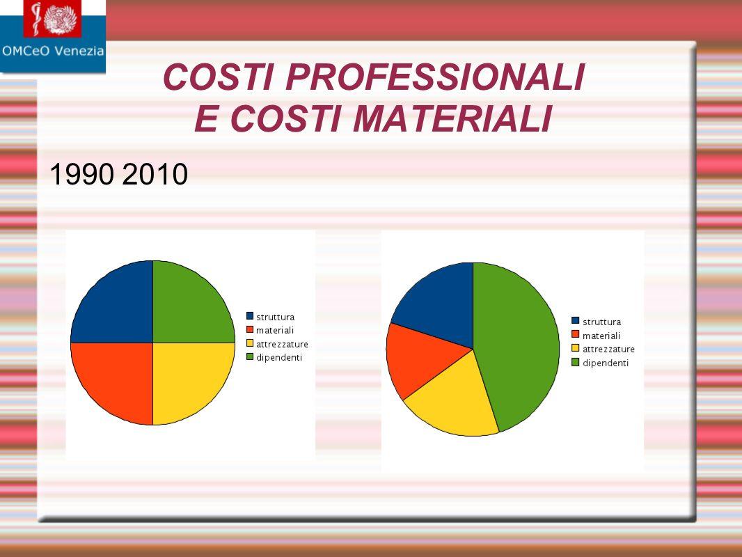 COSTI PROFESSIONALI I costi professionali non diminuiscono con l aumento delle dimensioni della struttura (per fare una otturazione c è sempre bisogno di un dentista e una assistente) Eccezione: la segreteria Obiezione: in una grossa struttura ha molto più lavoro