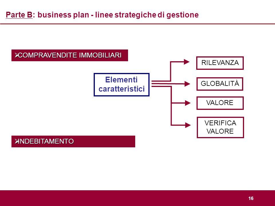 16 Parte B: business plan - linee strategiche di gestione COMPRAVENDITE IMMOBILIARI COMPRAVENDITE IMMOBILIARI INDEBITAMENTO INDEBITAMENTO RILEVANZA GL
