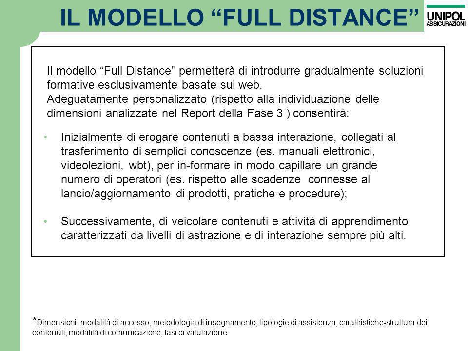 IL MODELLO FULL DISTANCE Inizialmente di erogare contenuti a bassa interazione, collegati al trasferimento di semplici conoscenze (es. manuali elettro