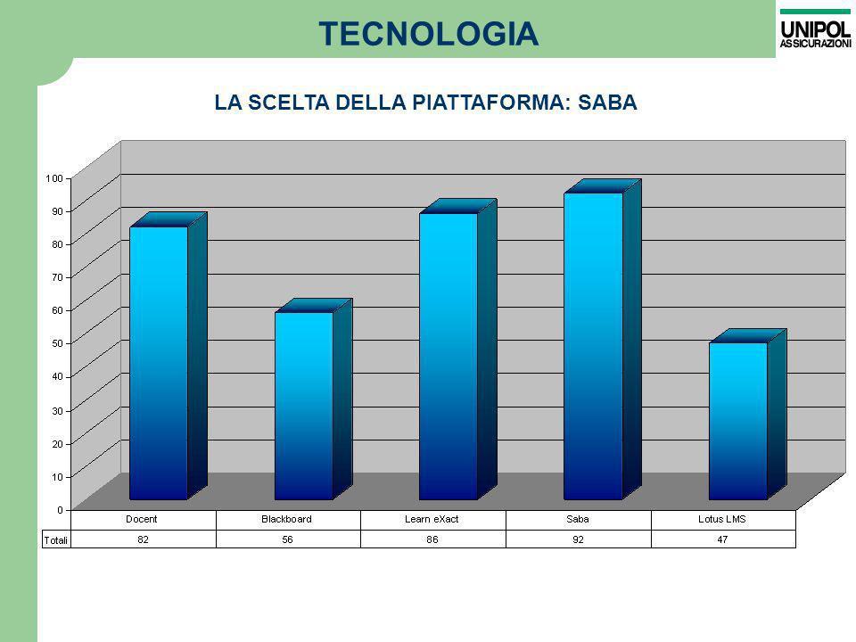 TECNOLOGIA LA SCELTA DELLA PIATTAFORMA: SABA