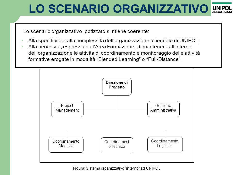 LO SCENARIO ORGANIZZATIVO Lo scenario organizzativo ipotizzato si ritiene coerente: Direzione di Progetto Project Management Gestione Amministrativa C