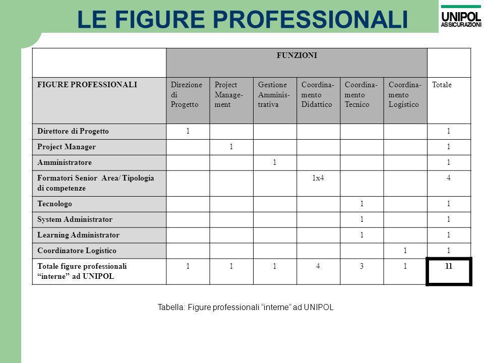 LE FIGURE PROFESSIONALI FUNZIONI FIGURE PROFESSIONALIDirezione di Progetto Project Manage- ment Gestione Amminis- trativa Coordina- mento Didattico Co