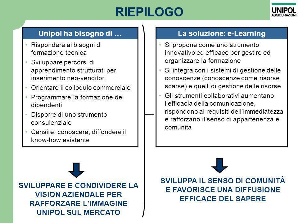RIEPILOGO Unipol ha bisogno di … Rispondere ai bisogni di formazione tecnica Sviluppare percorsi di apprendimento strutturati per inserimento neo-vend