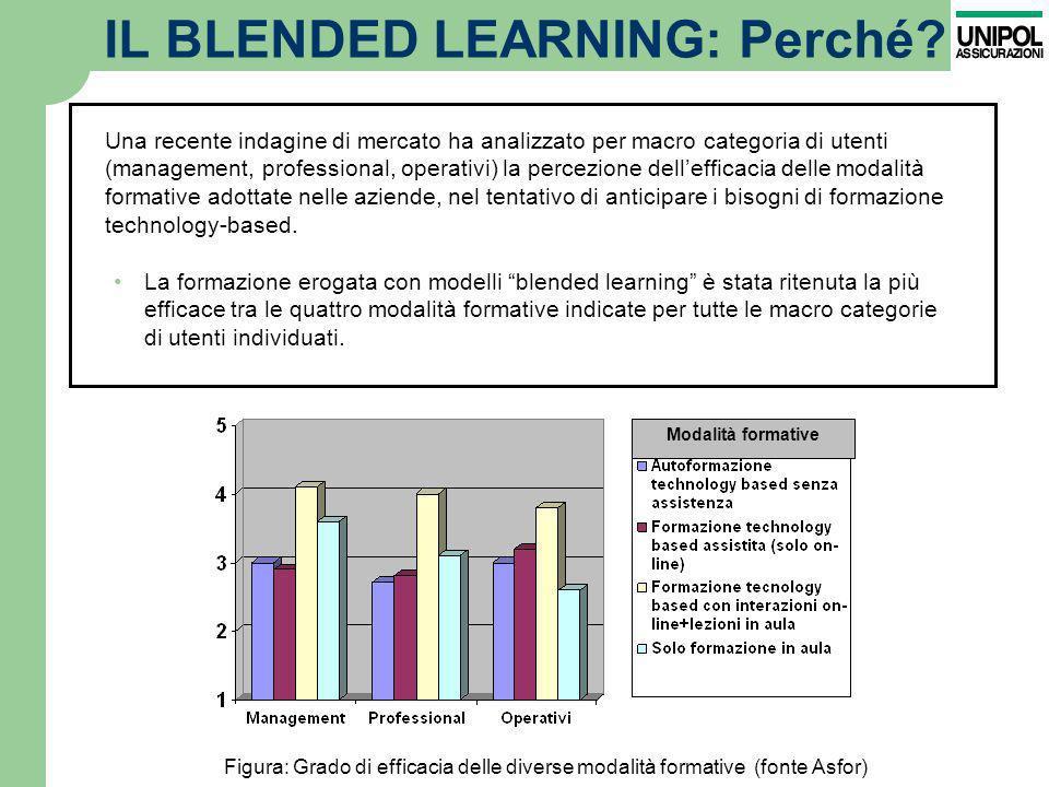 IL BLENDED LEARNING: Perché? La formazione erogata con modelli blended learning è stata ritenuta la più efficace tra le quattro modalità formative ind