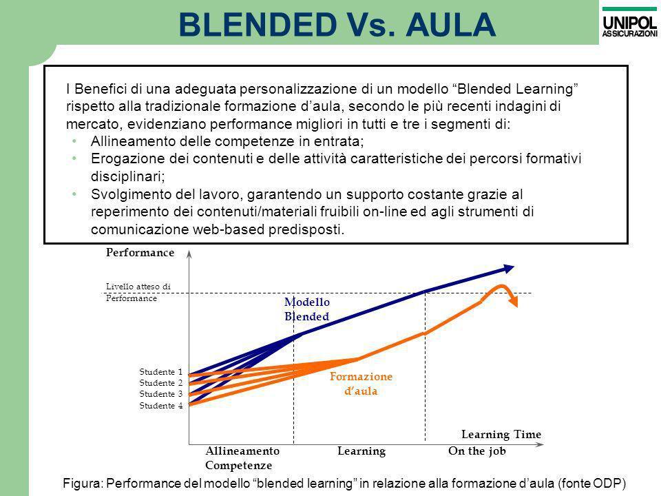 BLENDED Vs. AULA Allineamento delle competenze in entrata; Erogazione dei contenuti e delle attività caratteristiche dei percorsi formativi disciplina