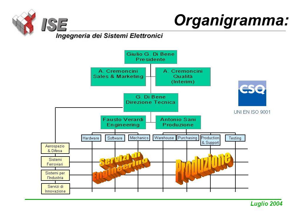 Luglio 2004 Organigramma: