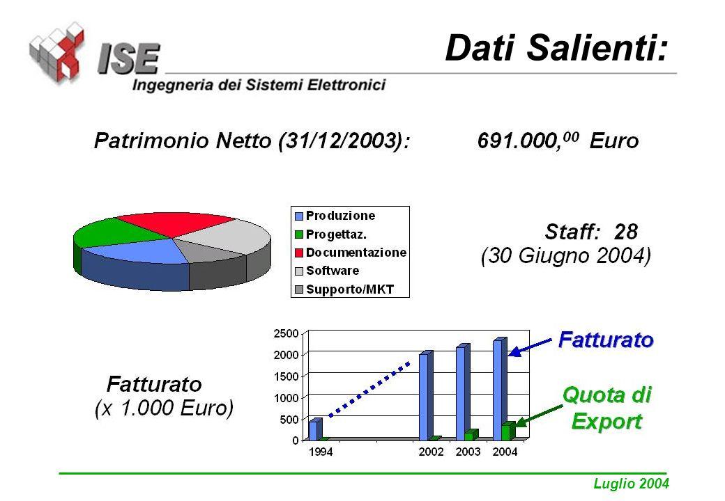 Luglio 2004 Dati Salienti: