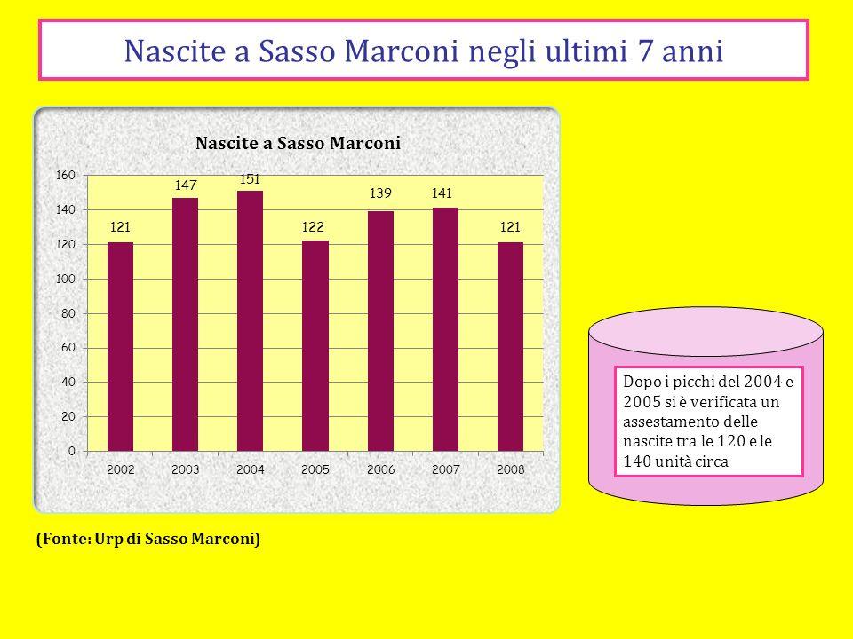 Nascite a Sasso Marconi negli ultimi 7 anni (Fonte: Urp di Sasso Marconi) Dopo i picchi del 2004 e 2005 si è verificata un assestamento delle nascite