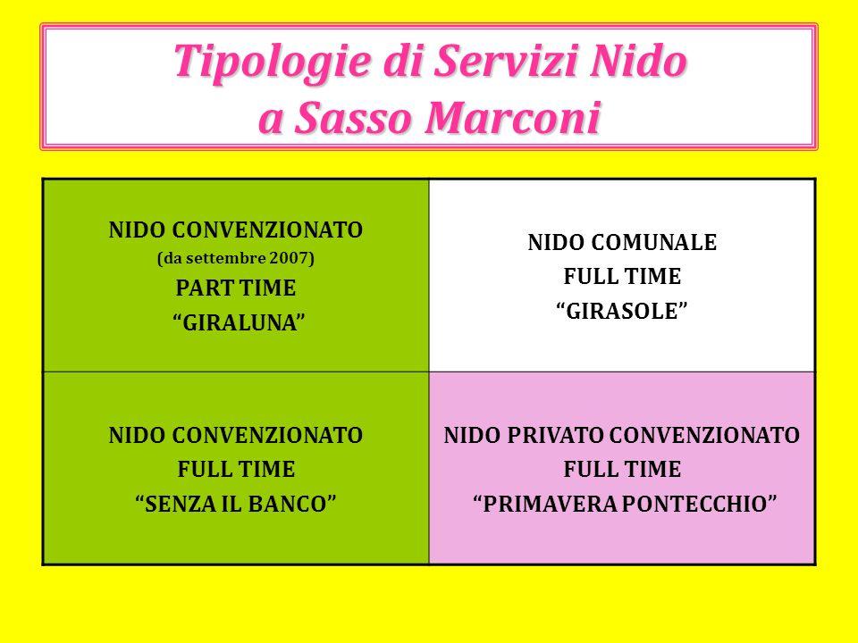 Tipologie di Servizi Nido a Sasso Marconi NIDO CONVENZIONATO (da settembre 2007) PART TIME GIRALUNA NIDO COMUNALE FULL TIME GIRASOLE NIDO CONVENZIONAT