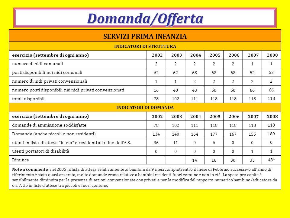 Domanda/Offerta SERVIZI PRIMA INFANZIA INDICATORI DI STRUTTURA esercizio (settembre di ogni anno) 2002200320042005200620072008 numero di nidi comunali