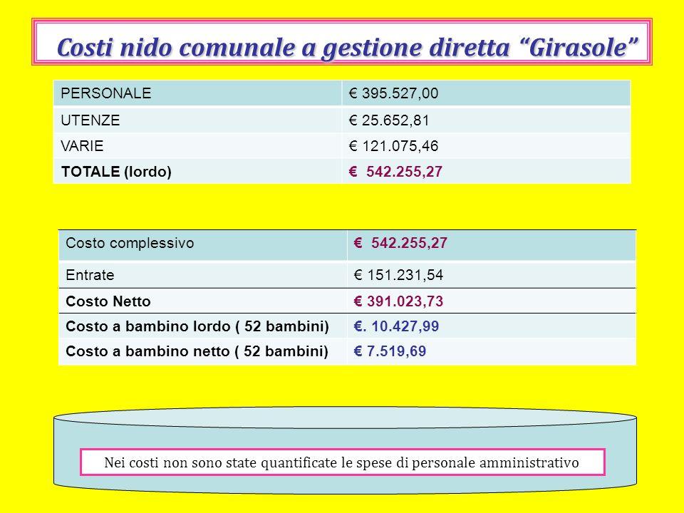Costi nido comunale a gestione diretta Girasole Nei costi non sono state quantificate le spese di personale amministrativo PERSONALE 395.527,00 UTENZE