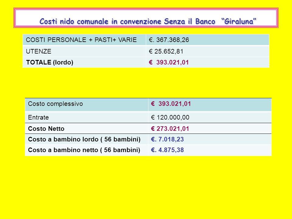 Costi nido comunale in convenzione Senza il Banco Giraluna COSTI PERSONALE + PASTI+ VARIE. 367.368,26 UTENZE 25.652,81 TOTALE (lordo) 393.021,01 Costo