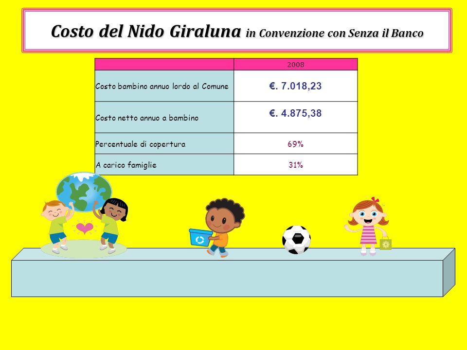 Costo del Nido Giraluna in Convenzione con Senza il Banco 2008 Costo bambino annuo lordo al Comune. 7.018,23 Costo netto annuo a bambino. 4.875,38 Per