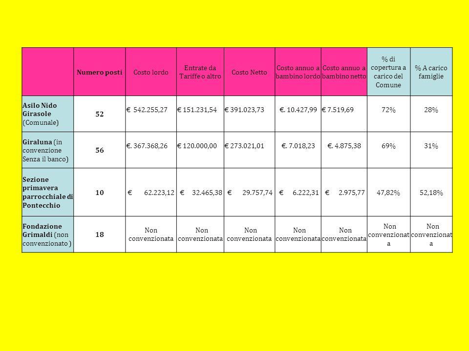 Numero postiCosto lordo Entrate da Tariffe o altro Costo Netto Costo annuo a bambino lordo Costo annuo a bambino netto % di copertura a carico del Com
