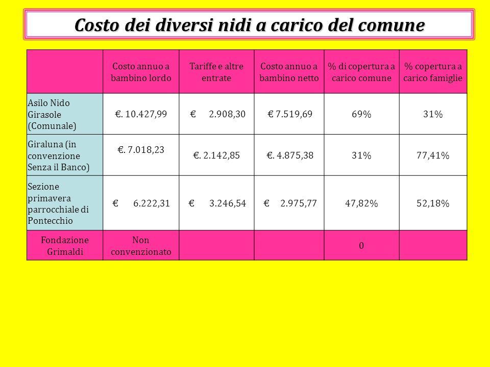 Costo dei diversi nidi a carico del comune Costo annuo a bambino lordo Tariffe e altre entrate Costo annuo a bambino netto % di copertura a carico com