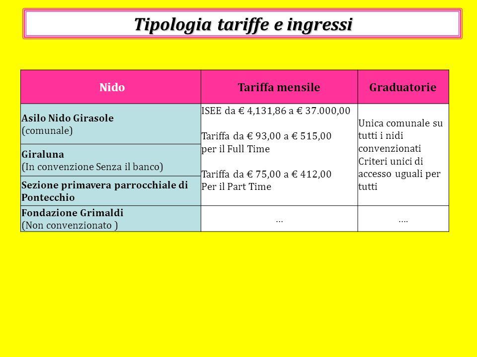 Tipologia tariffe e ingressi NidoTariffa mensileGraduatorie Asilo Nido Girasole (comunale) ISEE da 4,131,86 a 37.000,00 Tariffa da 93,00 a 515,00 per