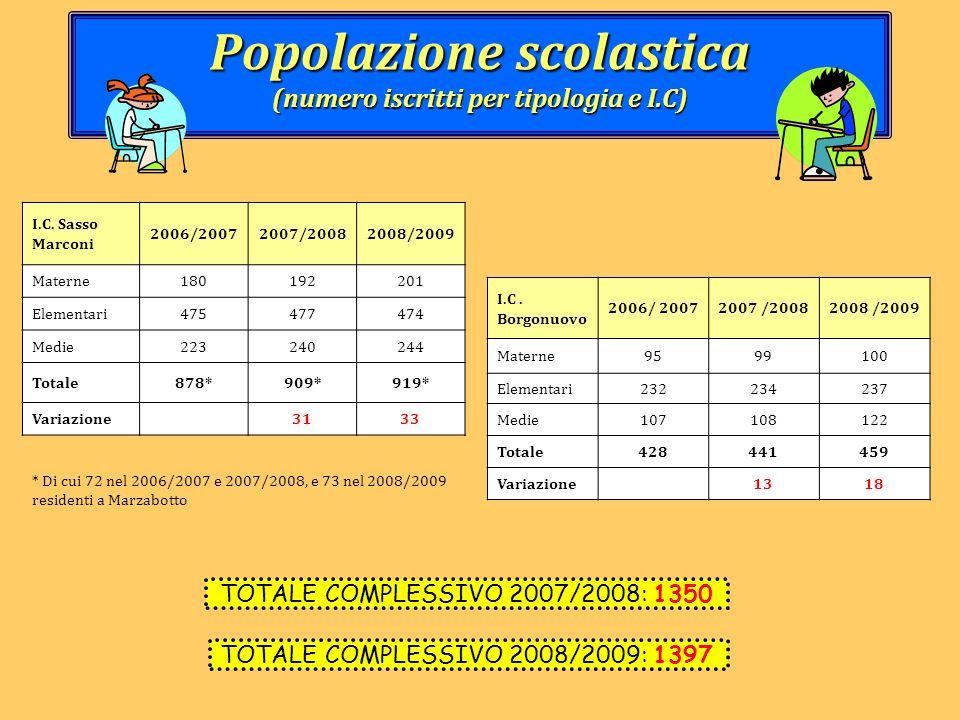 Popolazione scolastica (numero iscritti per tipologia e I.C) TOTALE COMPLESSIVO 2007/2008: 1350 I.C. Sasso Marconi 2006/20072007/20082008/2009 Materne