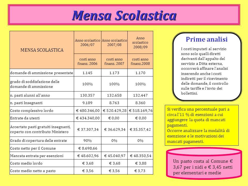 Mensa Scolastica Si verifica una percentuale pari a circa l11 % di esenzioni a cui aggiungere la quota di mancati pagamenti. Occorre analizzare la mod