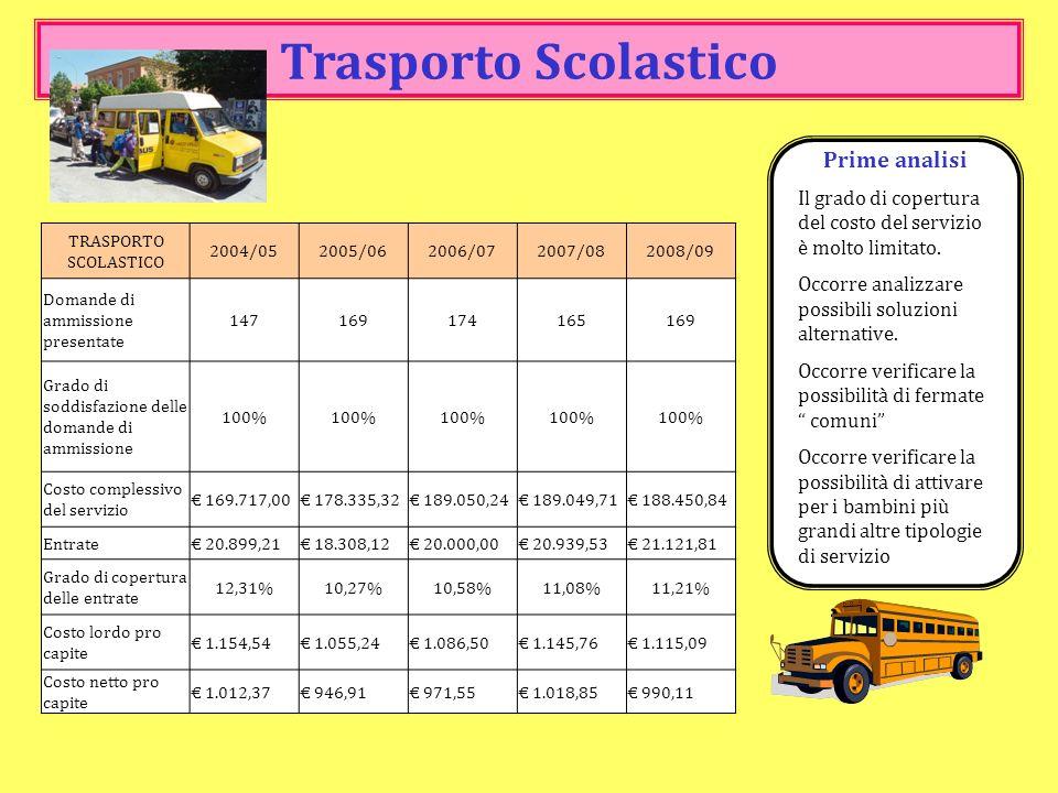Trasporto Scolastico Prime analisi Il grado di copertura del costo del servizio è molto limitato. Occorre analizzare possibili soluzioni alternative.