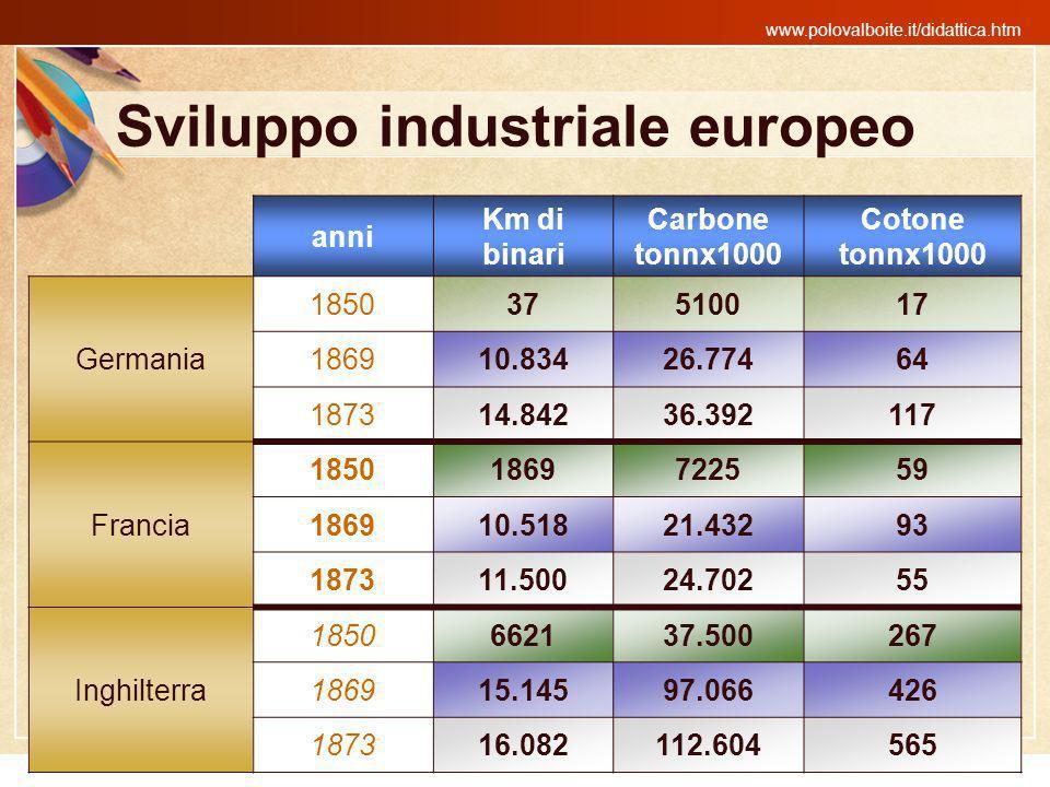 www.polovalboite.it/didattica.htm Sviluppo industriale europeo anni Km di binari Carbone tonnx1000 Cotone tonnx1000 Germania 185037510017 186910.83426