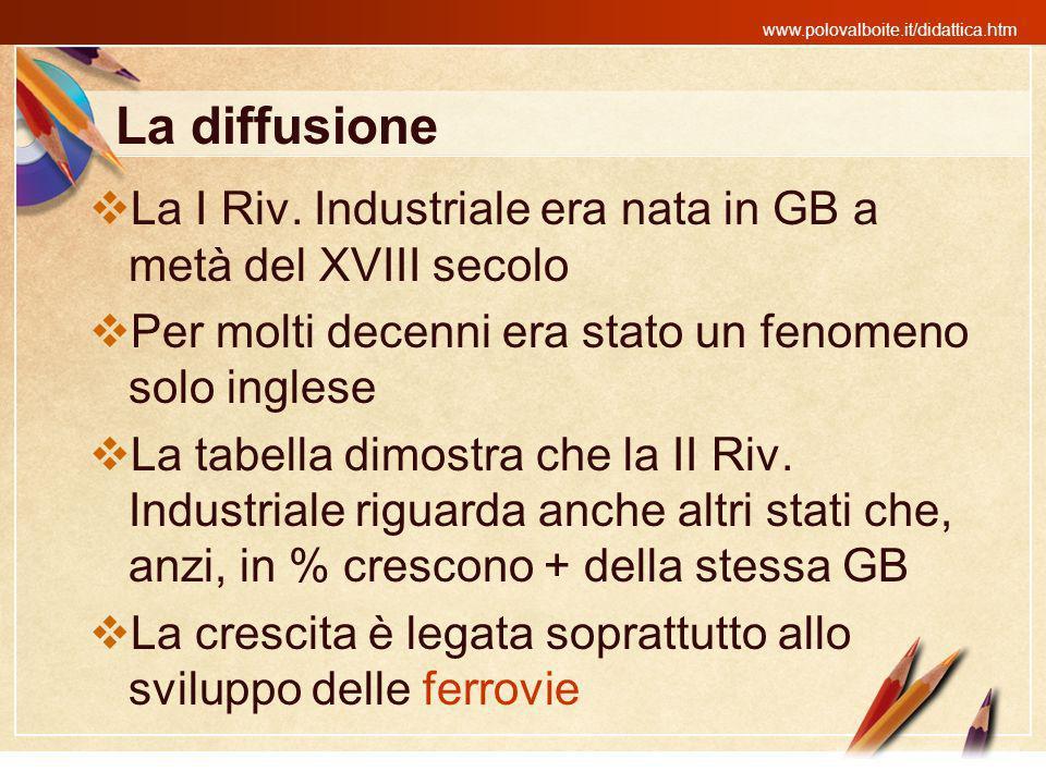 www.polovalboite.it/didattica.htm La diffusione La I Riv. Industriale era nata in GB a metà del XVIII secolo Per molti decenni era stato un fenomeno s