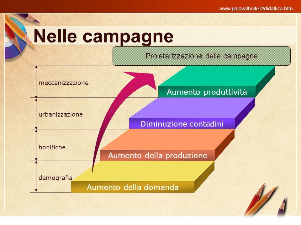 www.polovalboite.it/didattica.htm Nelle campagne Aumento produttività Diminuzione contadini Aumento della produzione Aumento della domanda meccanizzaz