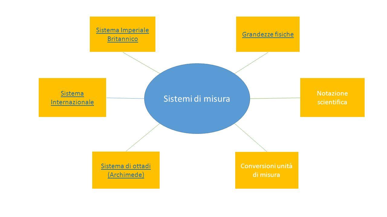 Sistemi di misura Sistema Imperiale Britannico Grandezze fisiche Notazione scientifica Conversioni unità di misura Sistema di ottadi (Archimede) Siste