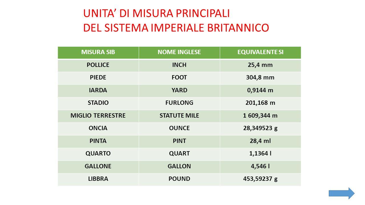 MISURA SIBNOME INGLESEEQUIVALENTE SI POLLICEINCH25,4 mm PIEDEFOOT304,8 mm IARDAYARD0,9144 m STADIOFURLONG201,168 m MIGLIO TERRESTRESTATUTE MILE1 609,3