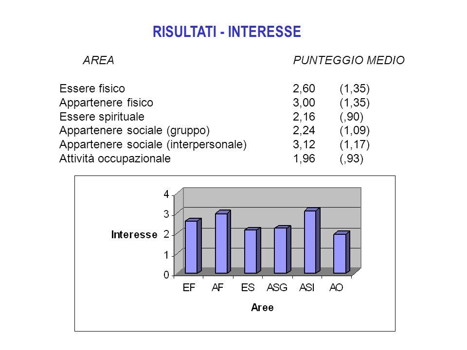 RISULTATI - INTERESSE AREAPUNTEGGIO MEDIO Essere fisico2,60(1,35) Appartenere fisico3,00(1,35) Essere spirituale2,16(,90) Appartenere sociale (gruppo)