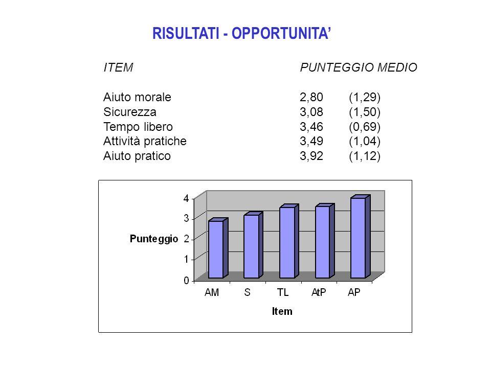 RISULTATI - OPPORTUNITA ITEMPUNTEGGIO MEDIO Aiuto morale2,80(1,29) Sicurezza3,08(1,50) Tempo libero3,46(0,69) Attività pratiche3,49(1,04) Aiuto pratic