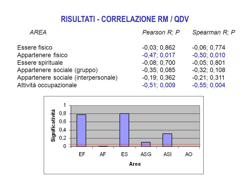 RISULTATI - CORRELAZIONE RM / QDV AREAPearson R; PSpearman R; P Essere fisico -0,03; 0,862-0,06; 0,774 Appartenere fisico -0,47; 0,017-0,50; 0,010 Ess